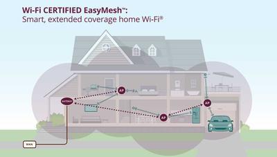 EasyMesh: el nuevo estándar de la WiFi Alliance para las redes en malla