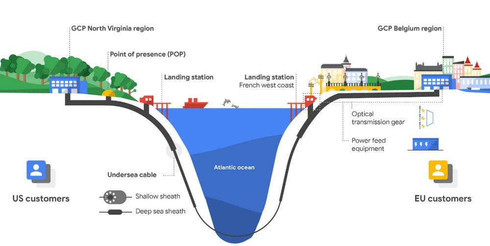 Google cable submarino