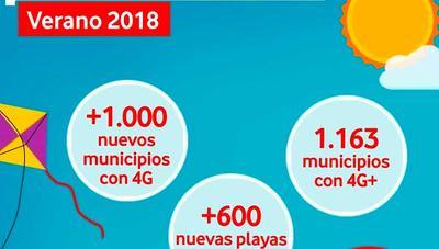Vodafone refuerza su cobertura 4G para el verano y llega casi a 600 nuevas playas