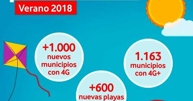 Ver noticia 'Vodafone refuerza su cobertura 4G para el verano y llega casi a 600 nuevas playas'