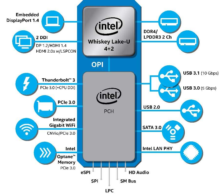 Intel-9thGen-U-series-diagram - copia