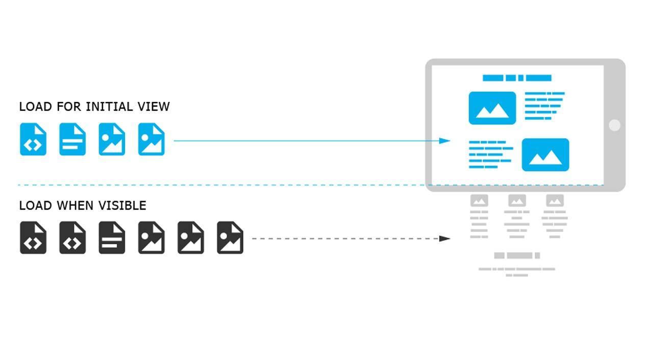 Ver noticia 'Noticia 'Google Chrome introducirá lazy load de forma nativa para cargar webs más rápido''