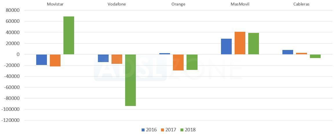portabilidad movil agosto 2018 comparativa