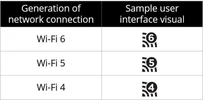 Generational_Wi-Fi
