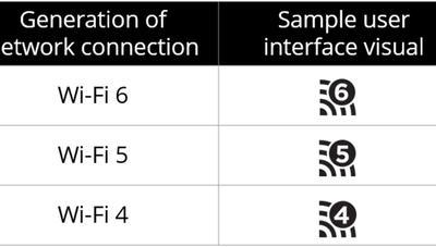 El WiFi cambia de nombre: 802.11ac ahora es Wi-Fi 5, y 802.11ax es Wi-Fi 6