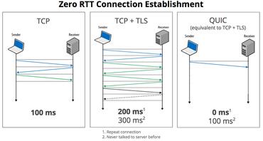 TCP, TCP + TLS eta QUIC konparaketa