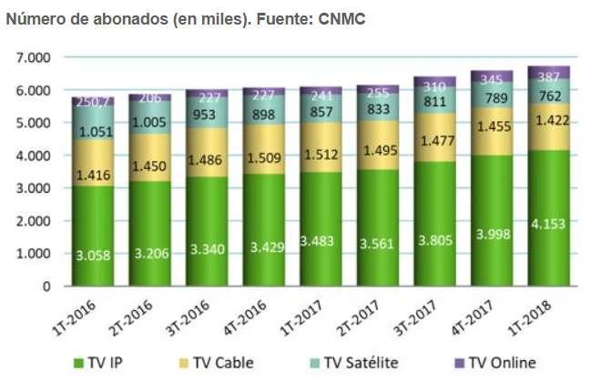 Se reduce consumo de televisión abierta en España - TVDATOS
