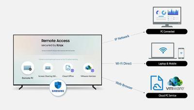 Samsung Remote Access: así controlarás tu PC y otros dispositivos desde tu Smart TV