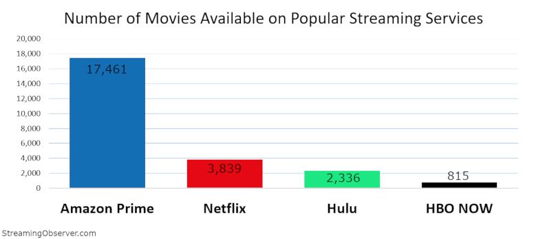 Netflix vs Amazon Prime Video vs HBO ¿cuál tiene más y