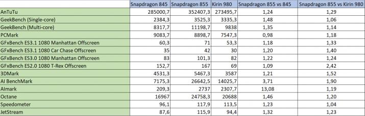 snapdragon 855 vs competencia