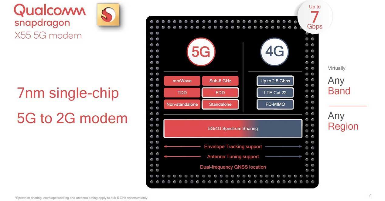 Qualcomm presenta chip para acelerar la implementación de 5G
