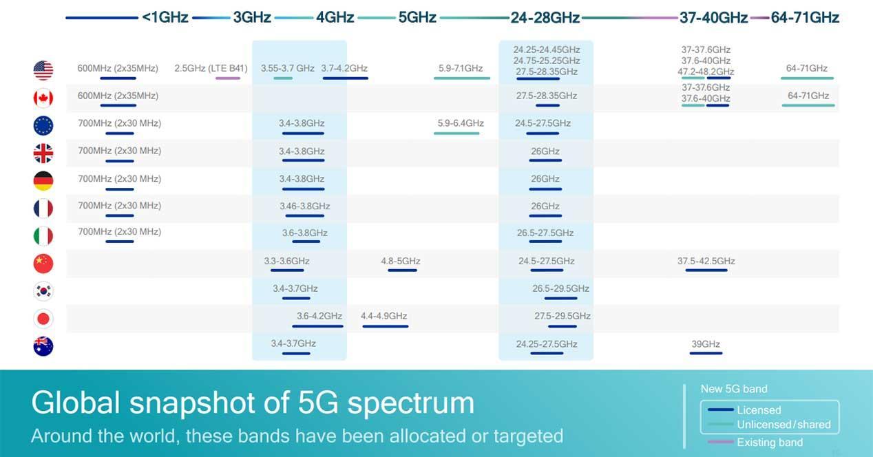 Qualcomm anuncia la nueva generación de su módem 5G, el Snapdragon X55