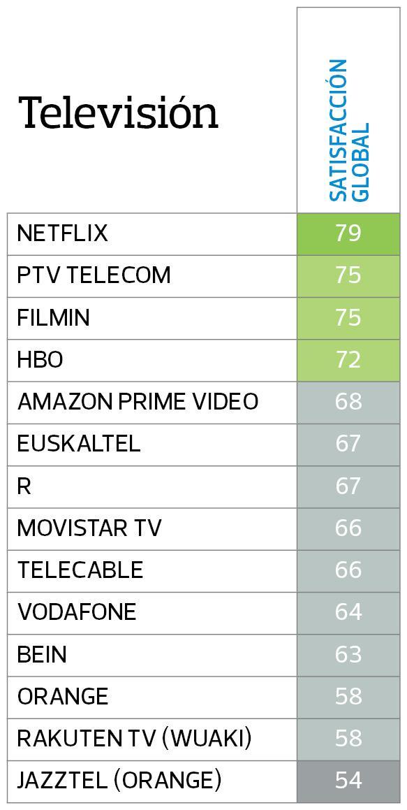 operadores television