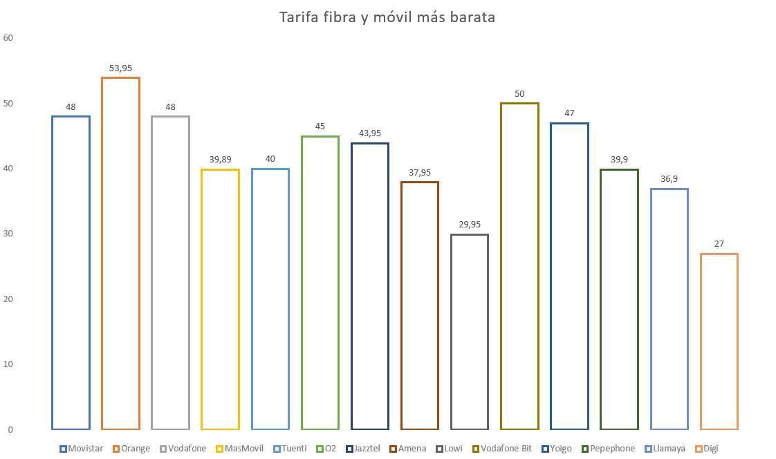 tarifa mas barata fibra movil