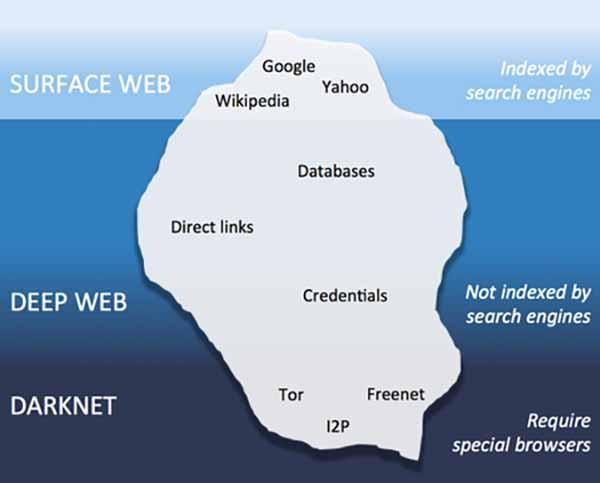 Deep Web 2019: qué es, cómo entrar, enlaces y diferencias