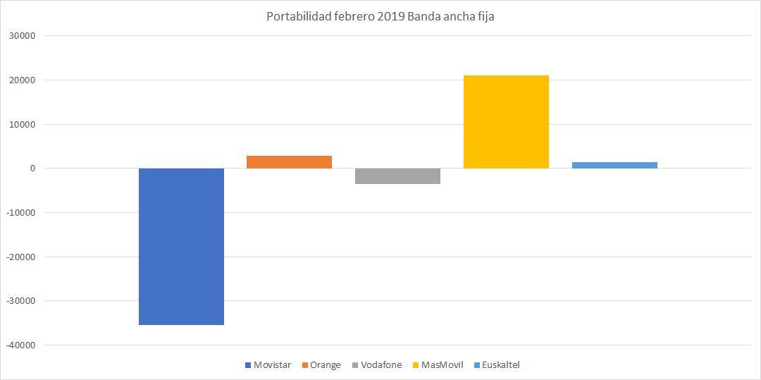 portabilidad movil febrero 2019