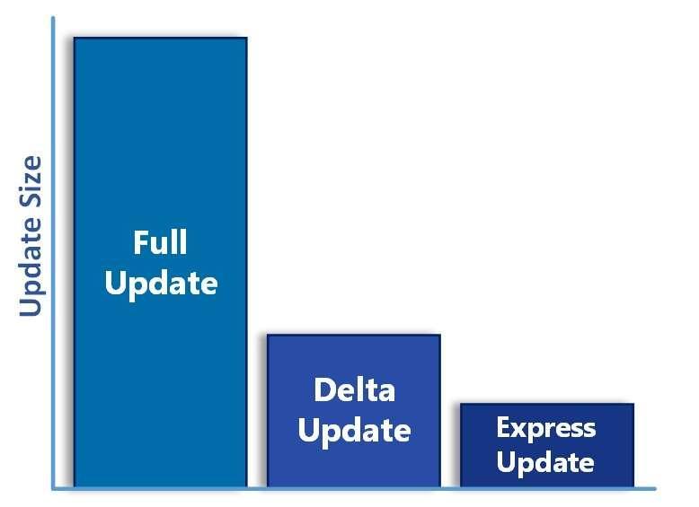 Windows 10 delta