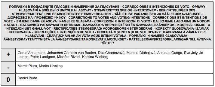 votos erroneos articulo 13