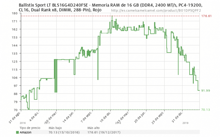 memoria ram DDR4 precio abril 2019