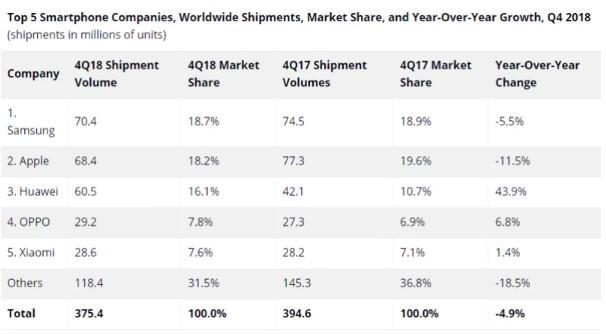 ventas moviles 2018