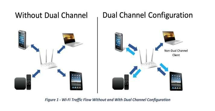 Dual Channel Wi-Fi