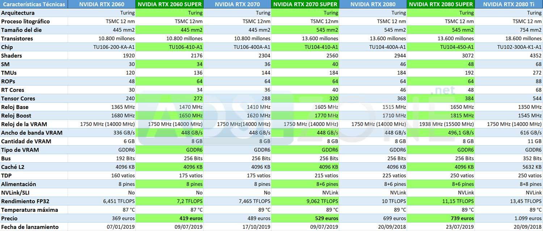 NVIDIA RTX 2060, 2070 y 2080 SUPER: precio, especificaciones