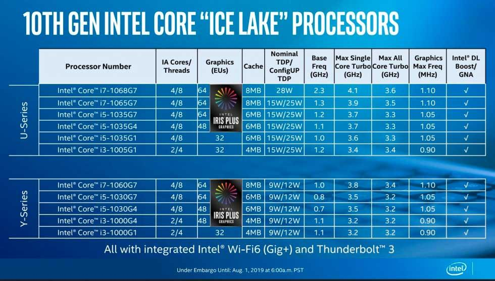 Intel revela su nueva generación de procesadores para portátiles