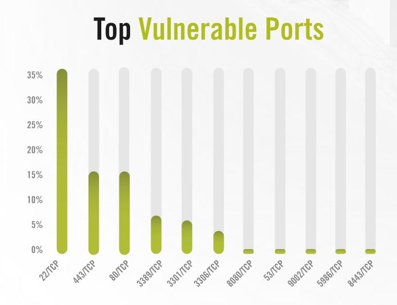 puertos abiertos