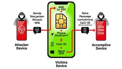 Un fallo en tu tarjeta SIM puede hackearte el móvil sólo por un SMS
