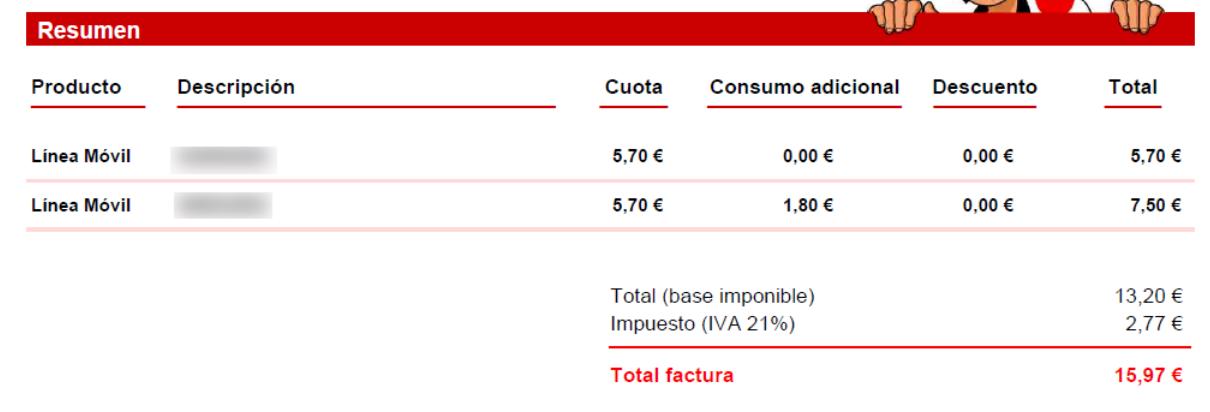 Factura Pepephone - Consumo y precio