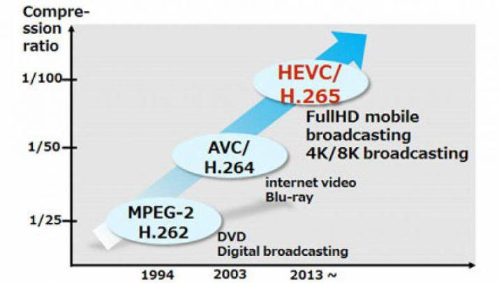 HEVC o H.265
