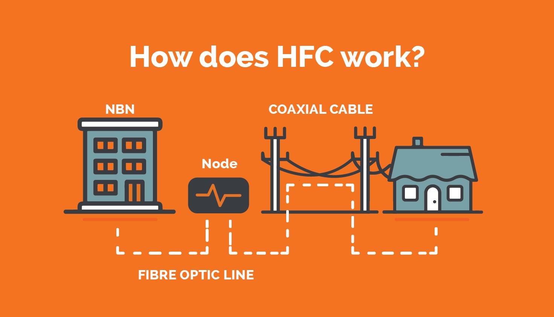 fibra FTTH - HFC