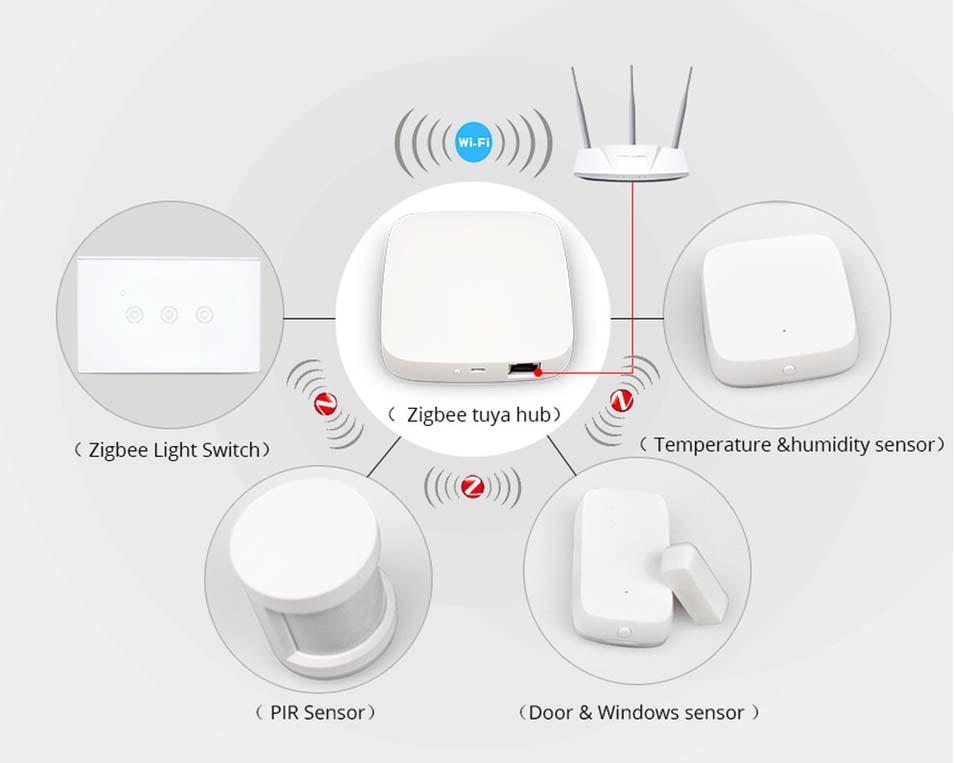 Zigbee tecnología inalámbrica