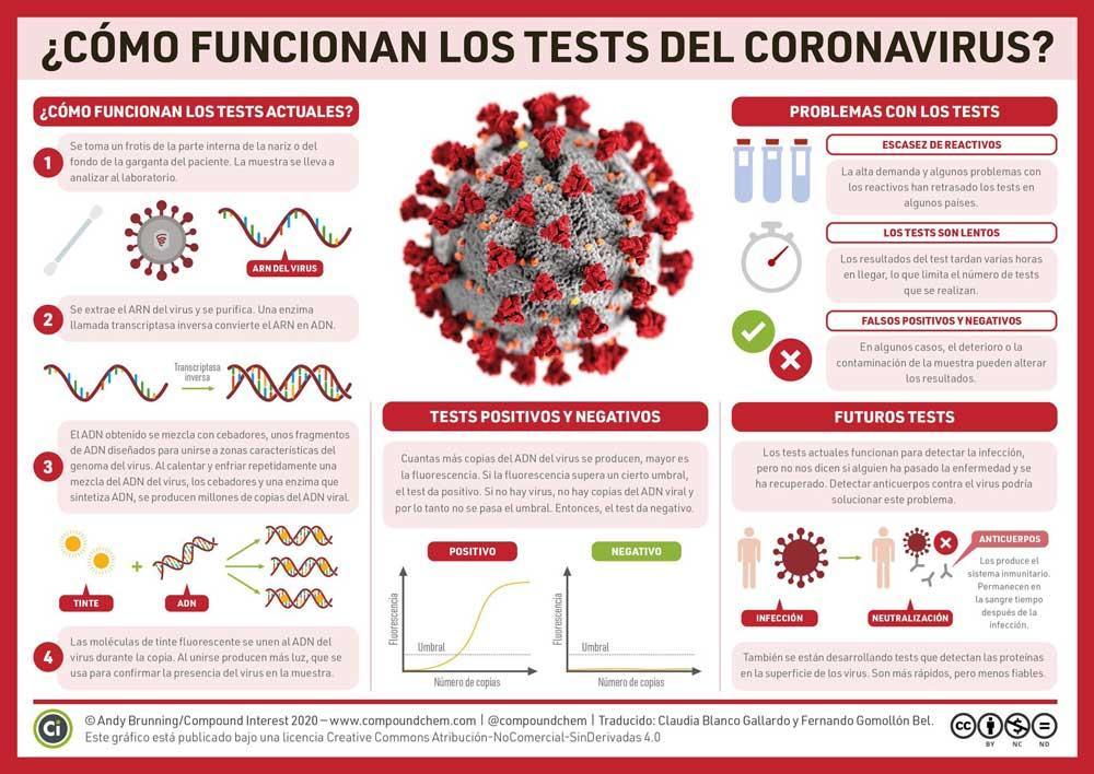 coronavirus pruebas
