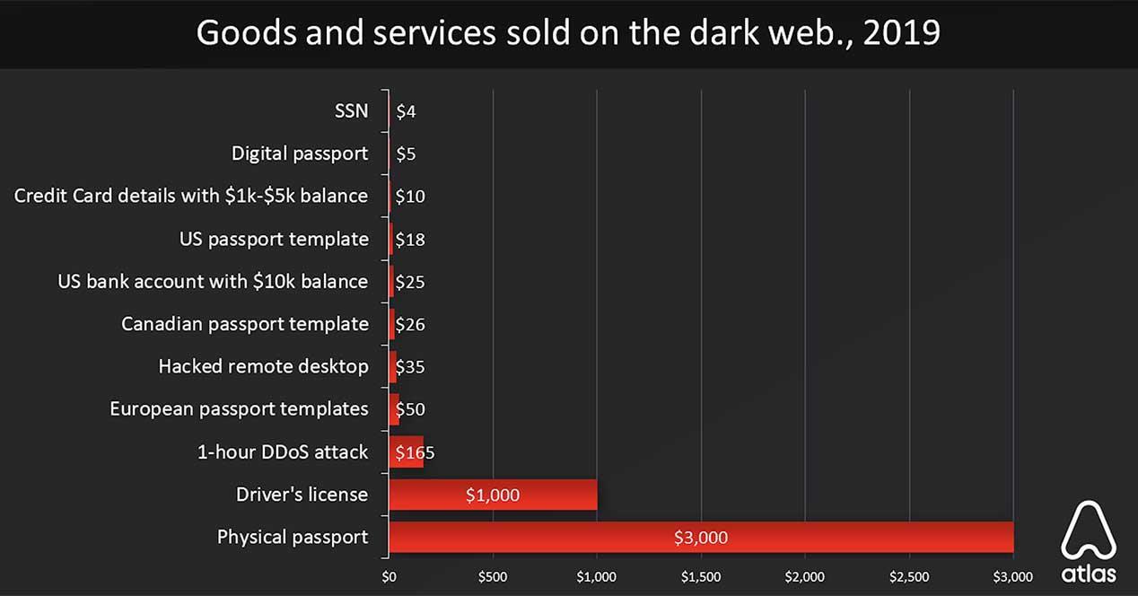 precio productos dark web