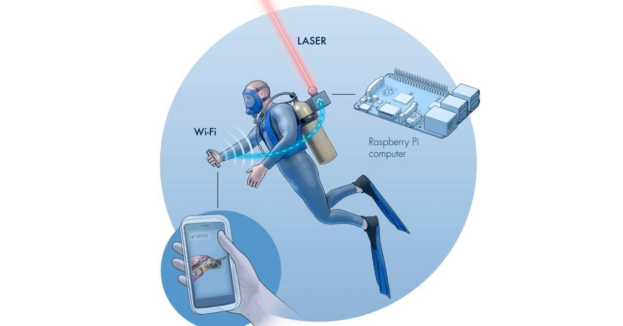wifi submarino