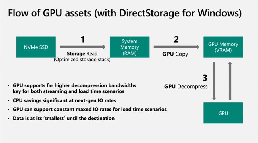 DirectStorage SSD Windows 11